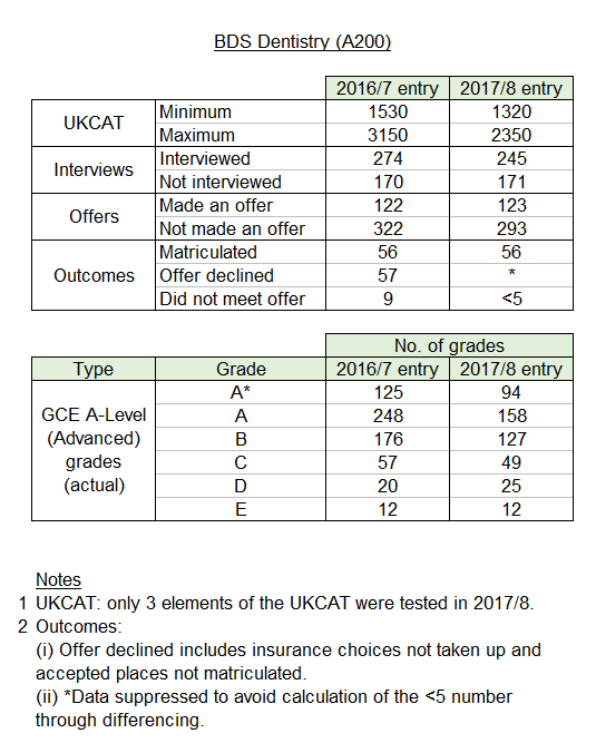 BDS Dentistry Admissions Statistics - a Freedom of