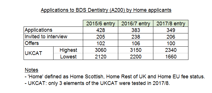 Undergraduate Admission Statistics for BDS Dentistry (A200