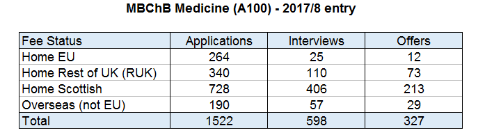 Medicine A100 - a Freedom of Information request to University of